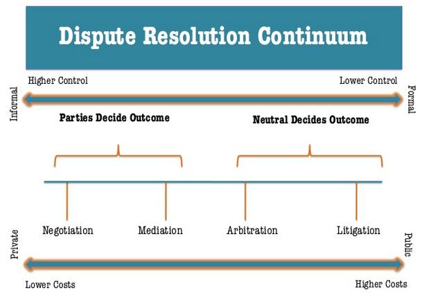 ADR Continuum